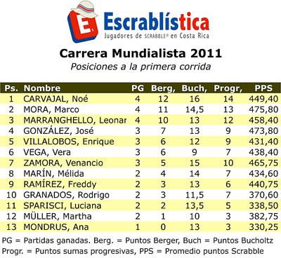 2011-Posiciones-etapa03-C01.xls
