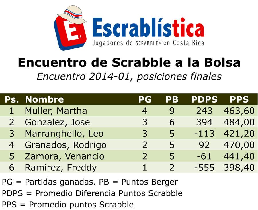 CNS2014-EncuentroBolsa01-Posiciones.xls