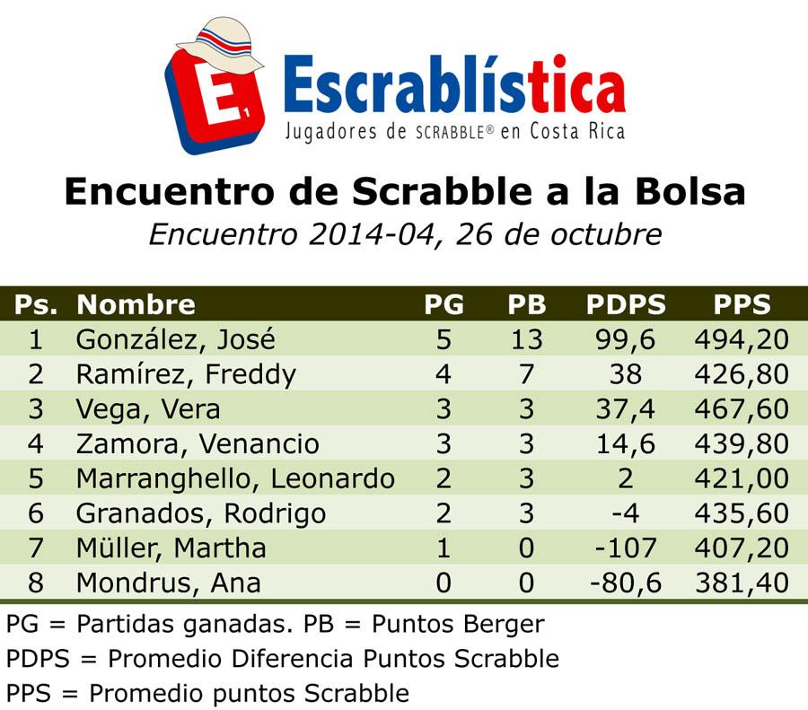 CNS2014-EncuentroBolsa04-Posiciones.xls