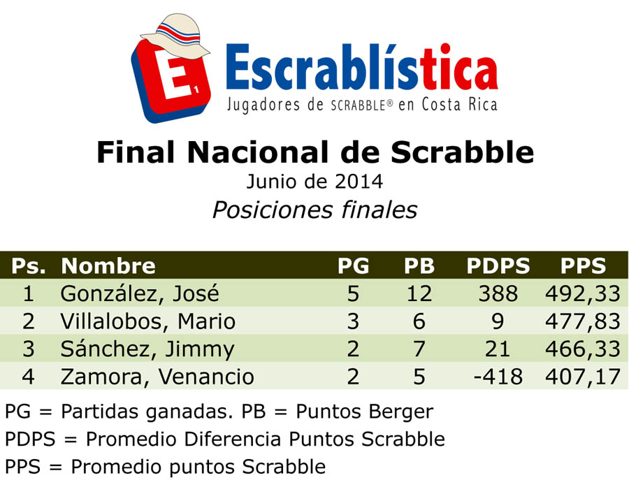 CNS2014-Final-Posiciones.xls