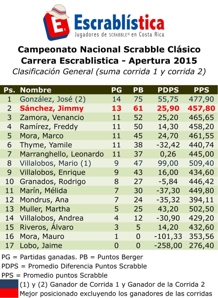 CNS2015-ListaGeneralCarreraApertura.xls
