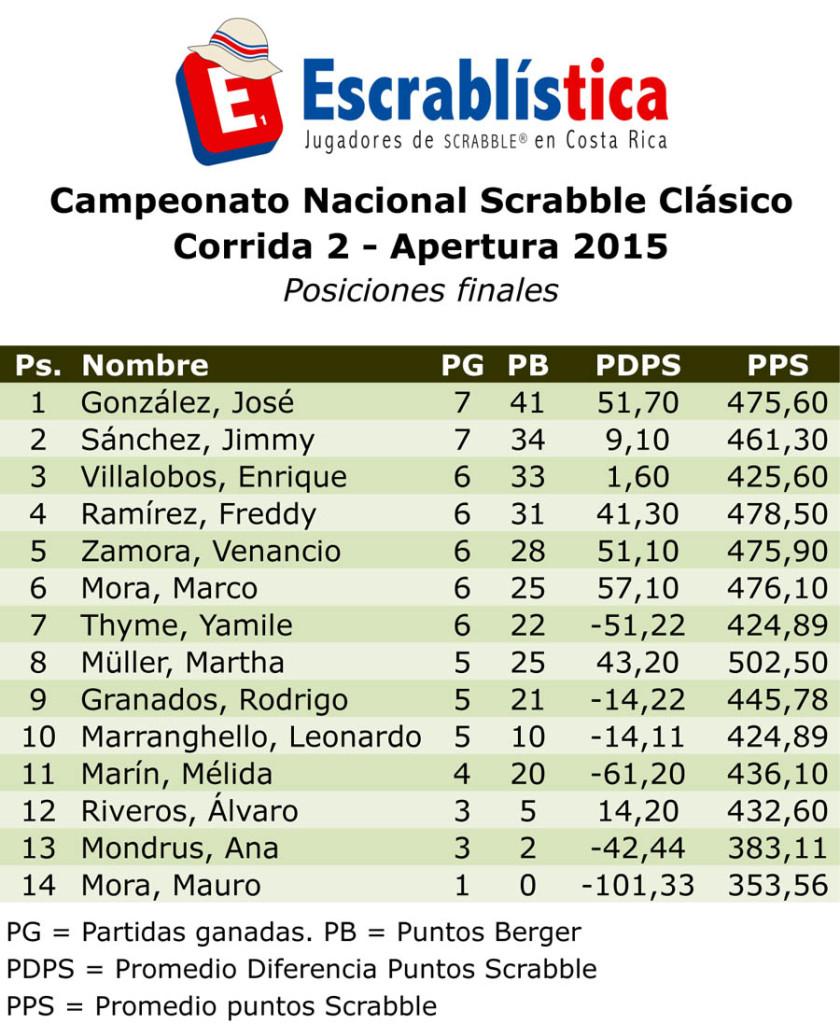 CNS2015-Corrida02-Posiciones.xls