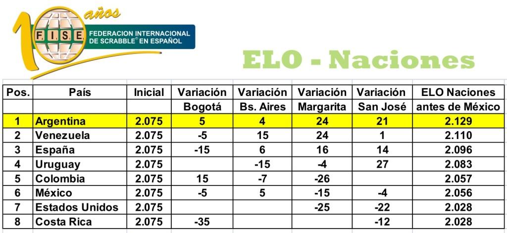 EloNaciones2010