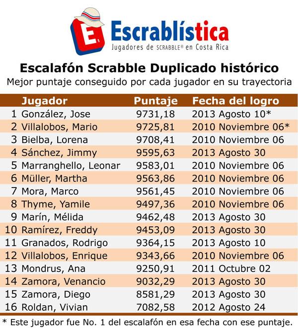 Escrablistica-EscalafonDuplicadoHistorico.xlsx