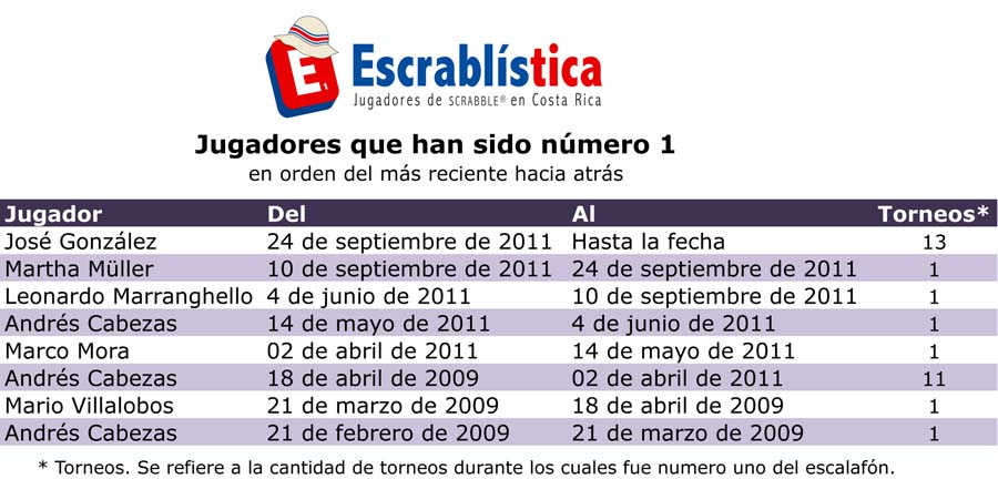 Escrablistica-EscalafonSecuenciaNo1-Nuevo.xlsx