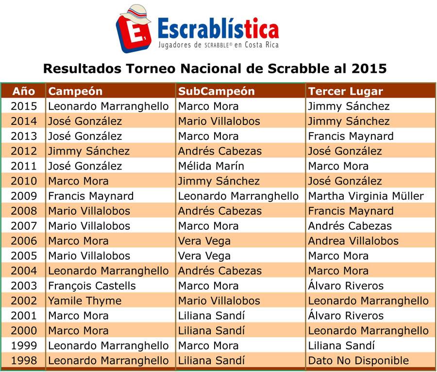 Escrablistica-ResultadosAnuales.xlsx