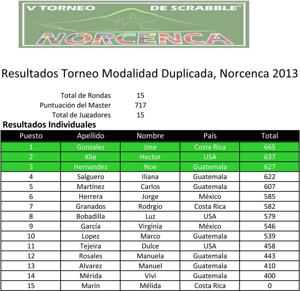 Resultados Duplicada Norcenca 2013.xlsx
