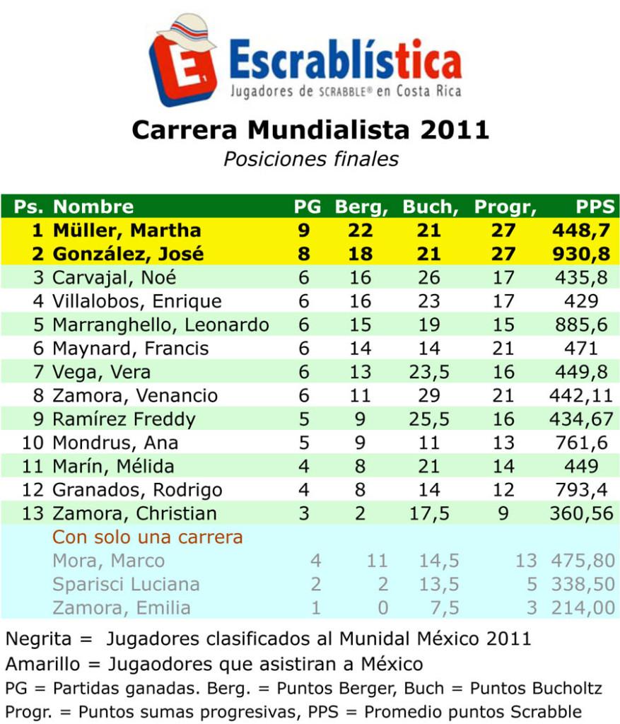 TNS2011-Etapa 04-Acumulado-Posiciones.xls