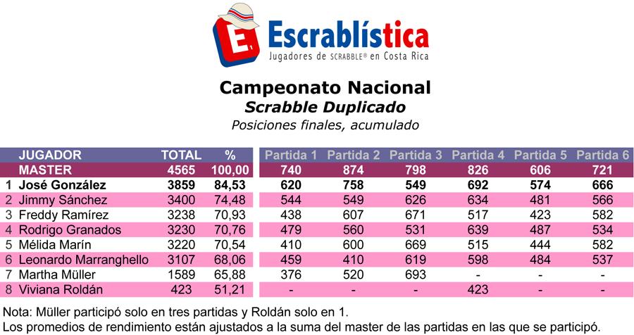 TNS2012-Etapa06-Duplicada-Toda.xls