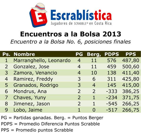 TNS2013-AlaBolsa06-Posiciones.xls