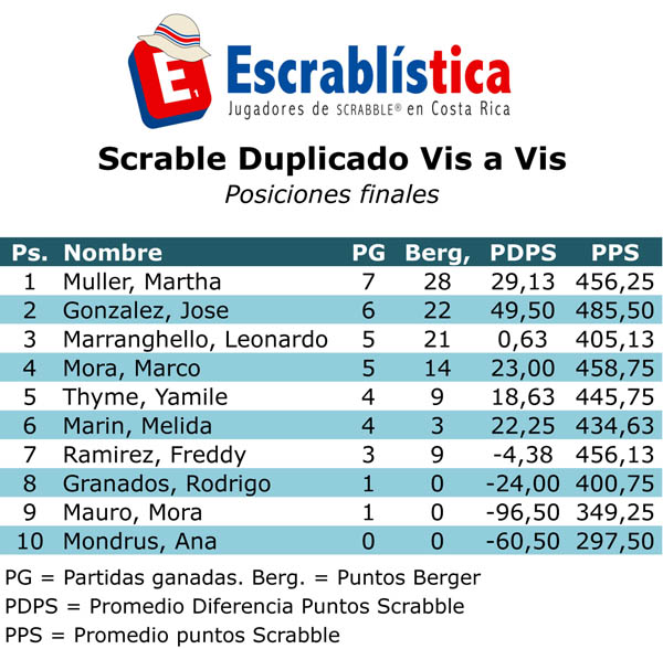 TNS2013-DuplicadoVisaVis-Posiciones.xls