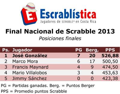 TNS2013-Etapa04-Final-Posiciones.xls