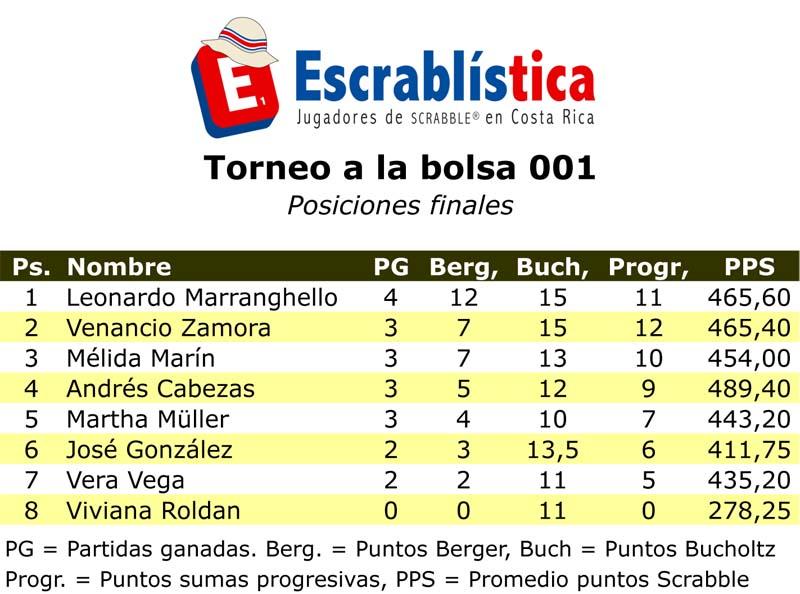 TorneoBolsa-001-Posiciones.xls