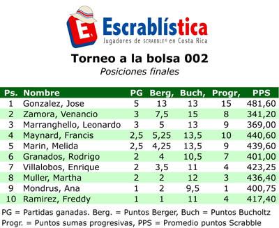 TorneoBolsa-002-Posiciones.xls