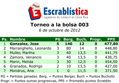 TorneoBolsa-003-Posiciones.xls