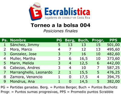 TorneoBolsa-004-Posiciones.xls